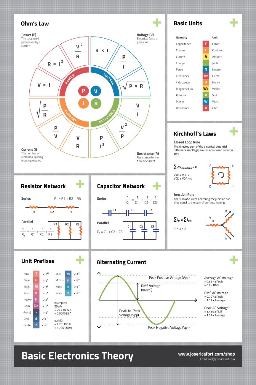 basic electronics theory cheat sheet poster