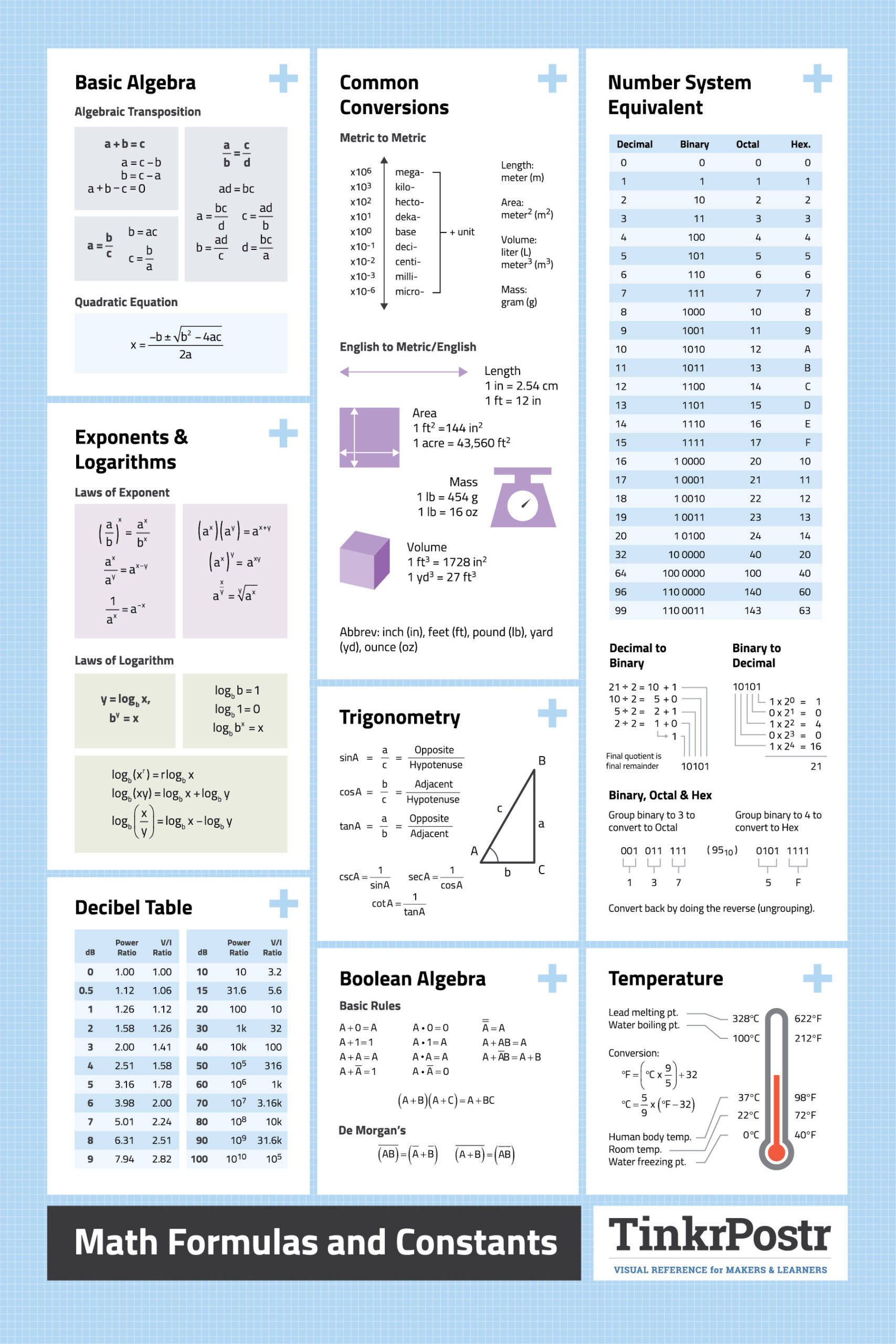 useful math cheat sheet