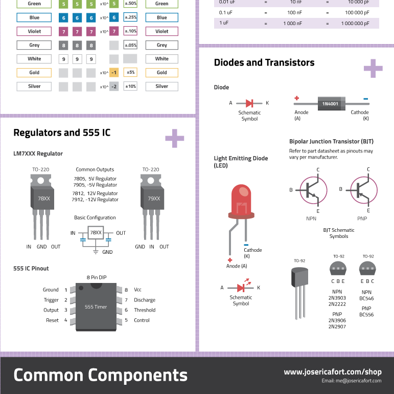 common components cheat sheet poster