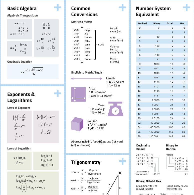 math formulas and constants cheat sheet poster preview upper part